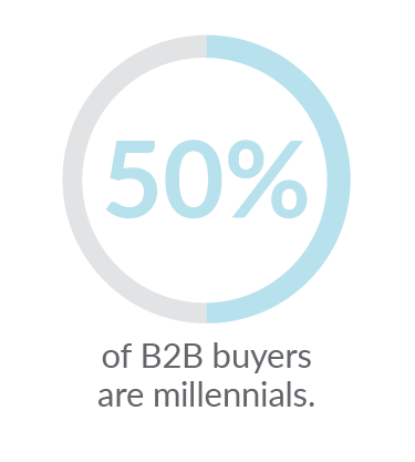50% of B2B buyers are millennials