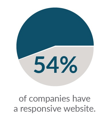 54% of companies have responsive websites - b2b ecom