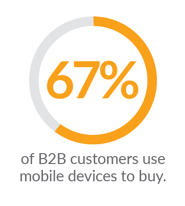 67% of B2B customers use mobile devices to buy