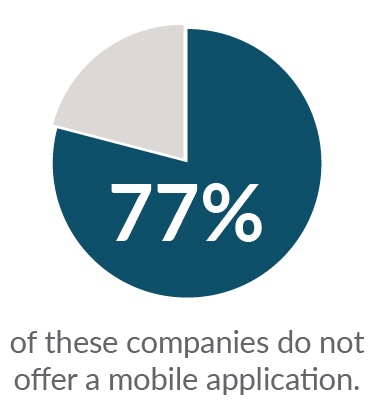 77% of companies do not offer a mobile app - B2B ecomm